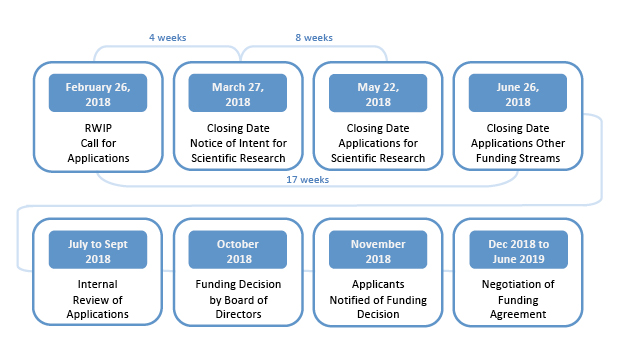 February 26, 2018: RWIP Call for Applications March 27, 2018: Closing Date - Notice of Intent for Scientific Research May 22, 2018: Closing Date - Applications for Scientific Research June 26, 2018: Closing Date - Applications Other Funding Streams July to Sept 2018: Internal Review of Applications October 2018: Funding Decision by Board of Directors November 2018: Applicants notified of Funding Decision Dec 2018 to June 2019: Negotiation of Funding Agreement